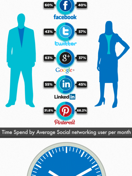 User Activity Comparison Of Popular Social Networking Sites Infographic