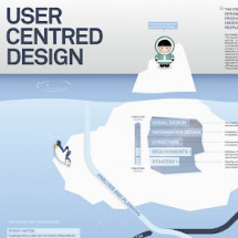 User Centered Design Infographic