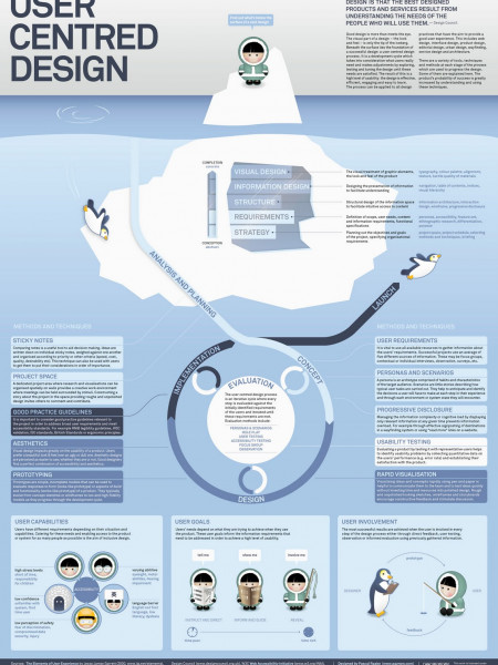 User Centred Design Infographic