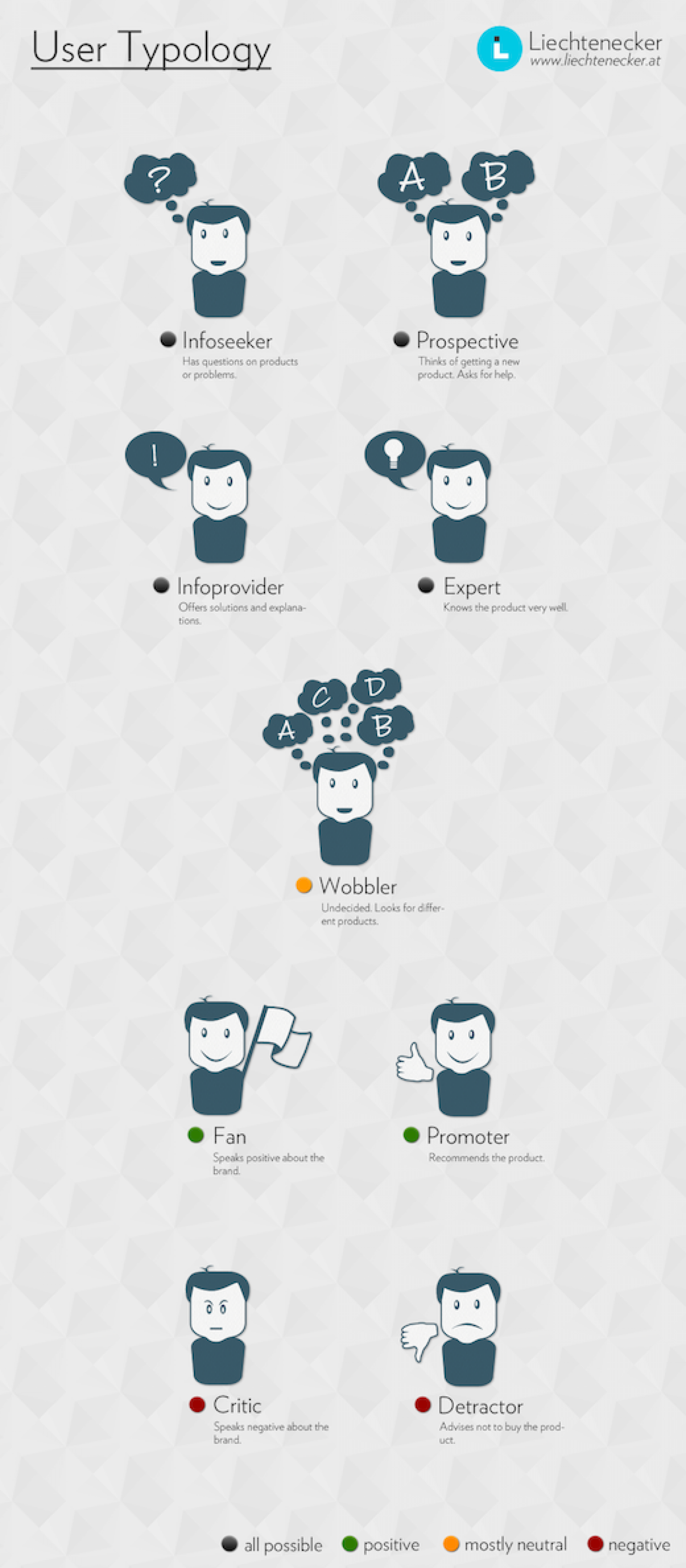 Usertypology Infographic