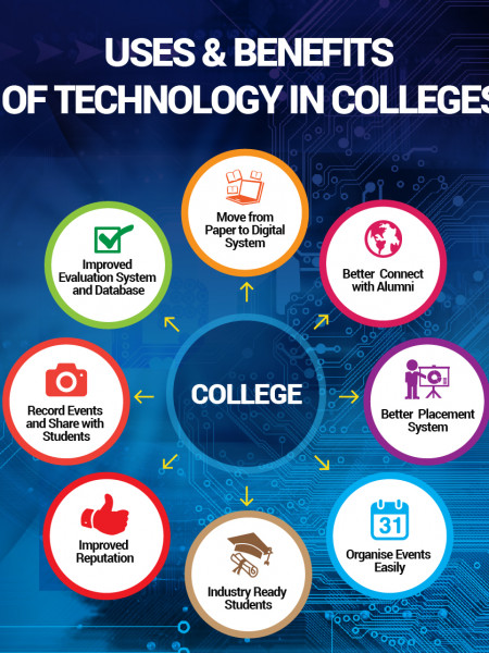 Uses & Benefits Of Technology In Colleges Infographic
