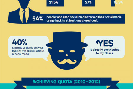 Ushering Sales from the Old World into the Social World Infographic