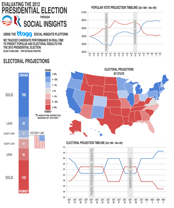 Using Social Insights to Predict the 2012 Presidential Election Infographic