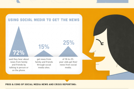 Using Social Media as  Crisis Management Tool Infographic