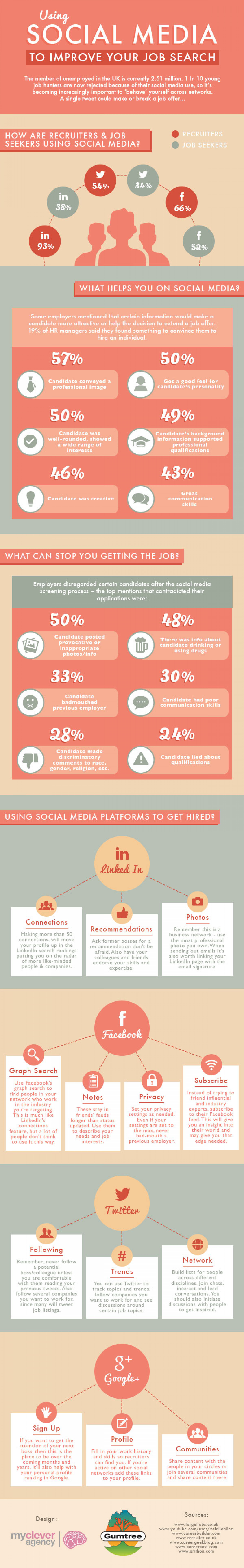 Using Social Media To Improve Your Job Search Infographic
