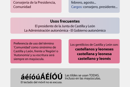 Usos y abusos gramaticales en Twitter Infographic