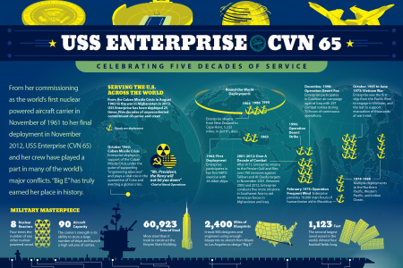 USS Enterprise CVN 65 Infographic