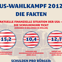 US-Wahlkampf 2012 Infographic
