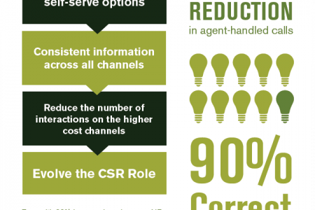Utility Company Reduces Support Calls By 41% Infographic