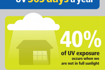 UV and Your Eyes Infographic