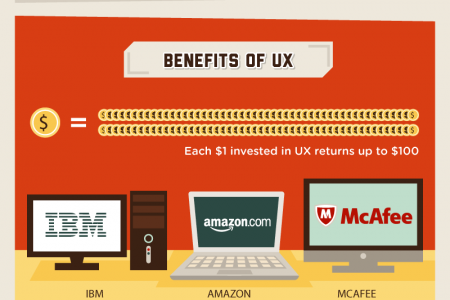 UX 101: What Is User Experience?  Infographic