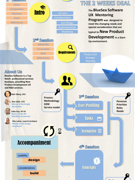 UX for Start Ups Infographic
