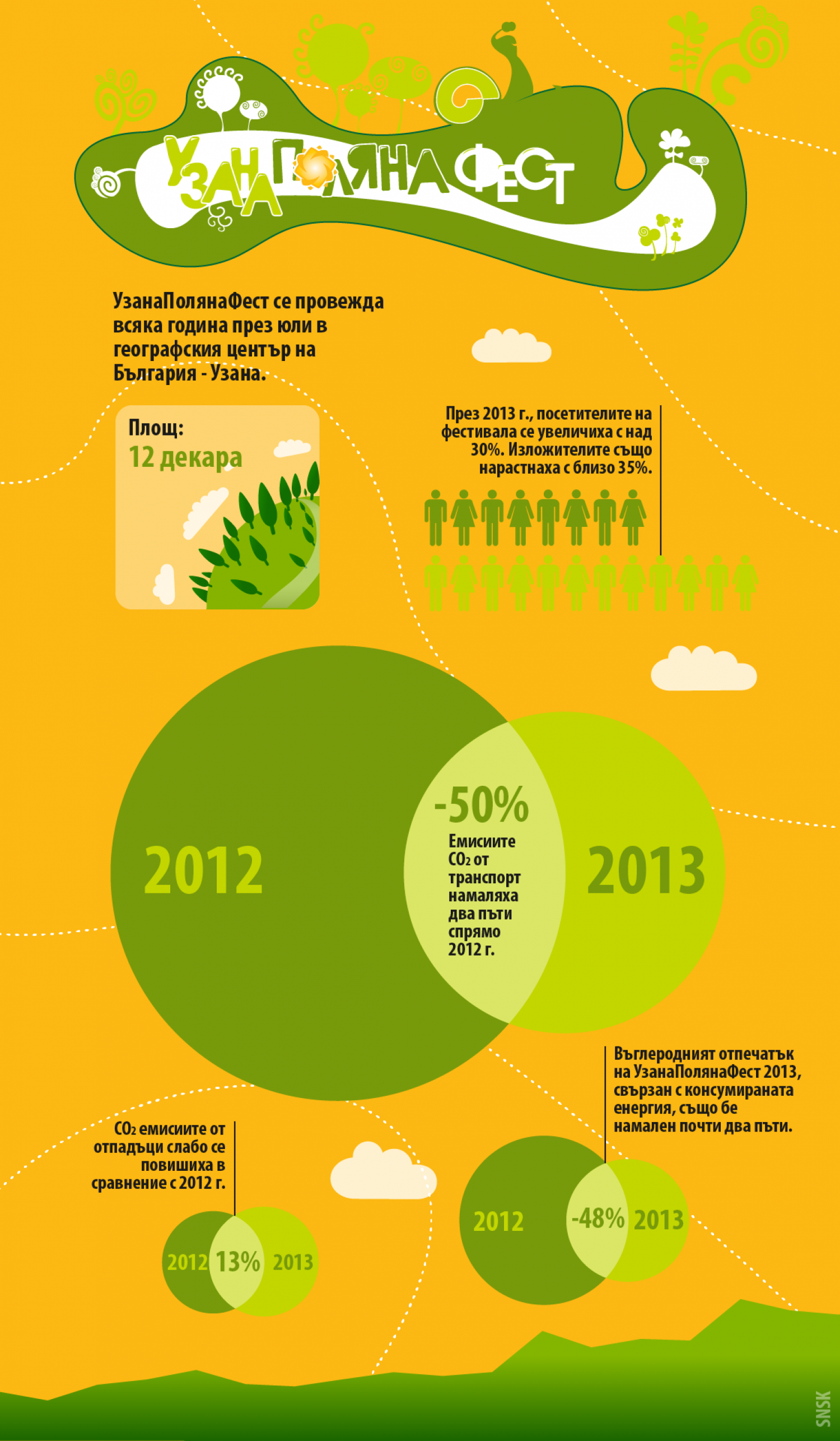 Uzana Festival Carbon Footprint Infographic