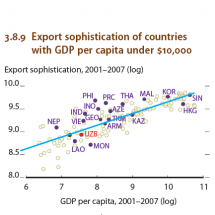 Exports sophistication of Asian countries. Infographic