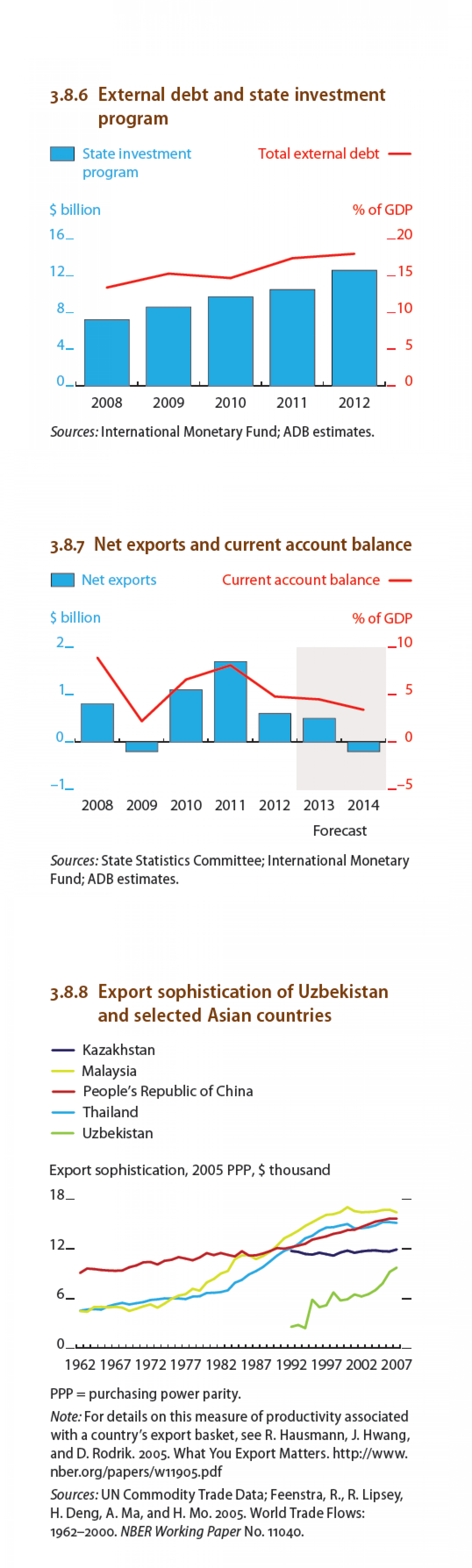 Uzbekistan - External debt and state investment program Infographic