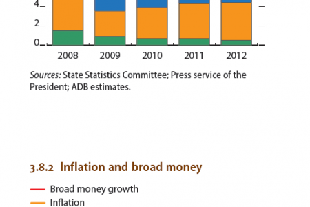Uzbekistan : Supply-Side Contributions to growth, Inflation and broad money Infographic