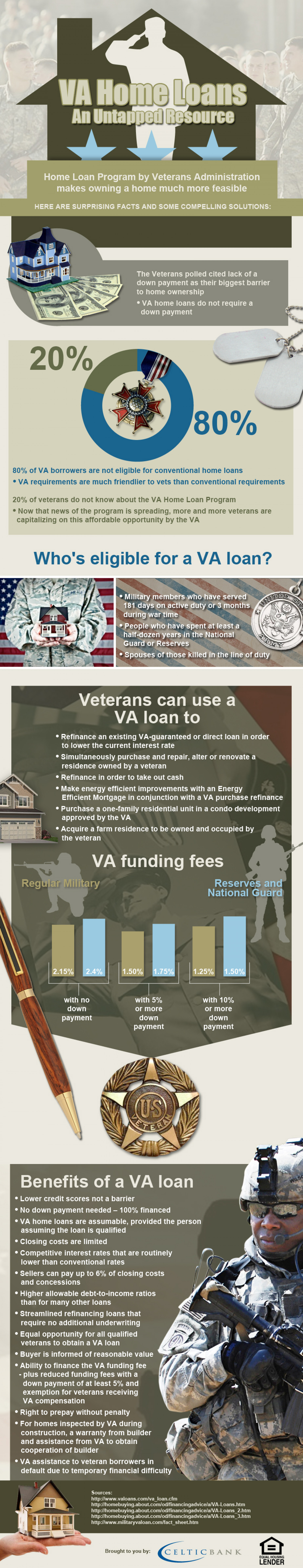 VA Home Loans An Untapped Resource Infographic
