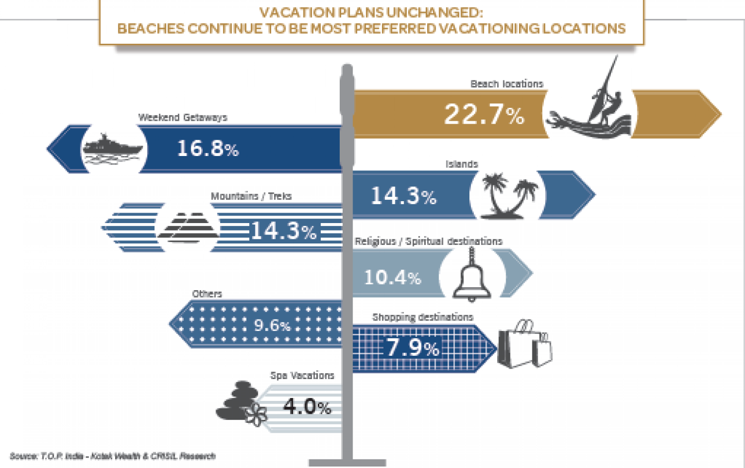 Vacation Plans Unchanged: Beaches Continue to be Most Preferred Vacationing Locations Infographic