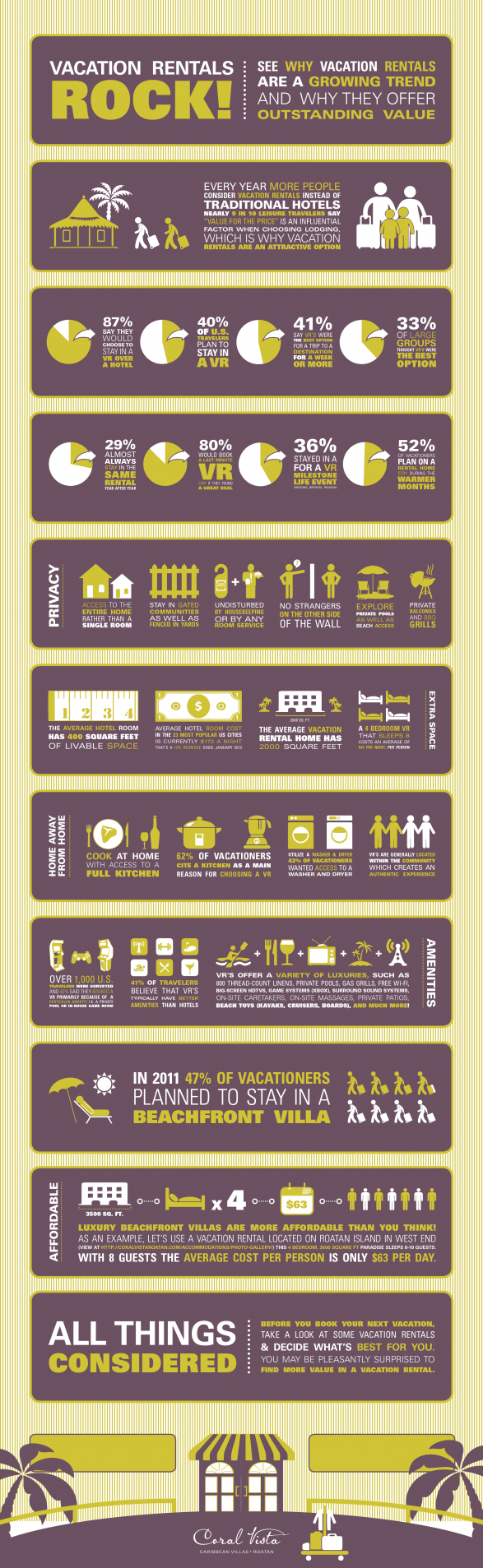 Vacation Rentals Infographic sample