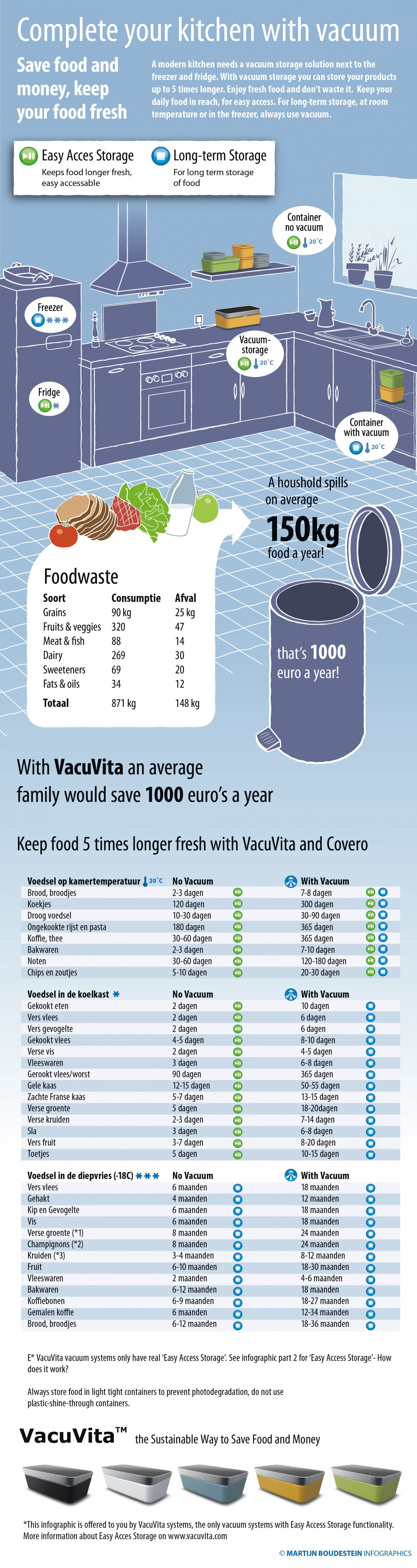 Vacuvita in your kitchen Infographic
