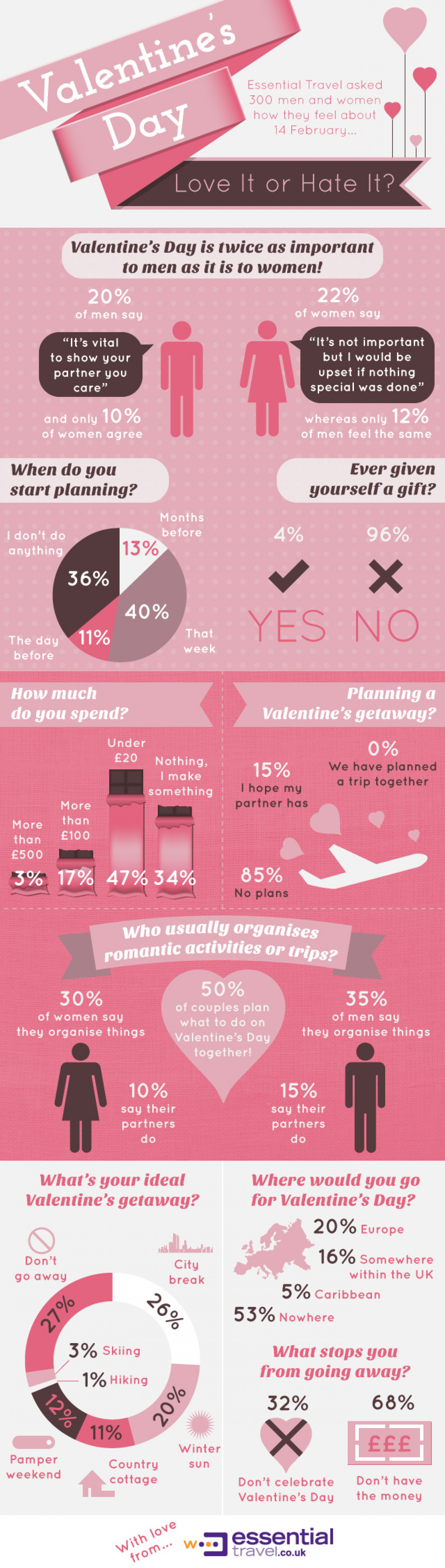 Valentine's Day - Love it or Hate it? Infographic