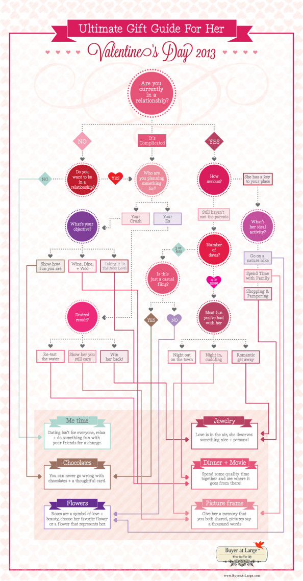 Valentine&#039;s Day 2013 - Ultimate Gift Guide for Her Infographic