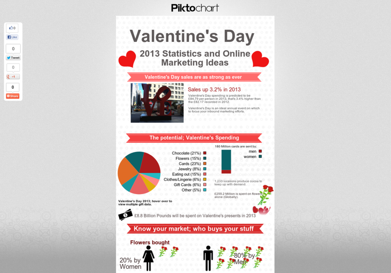 Valentine's Day 2013 Statistics and Marketing Ideas Infographic