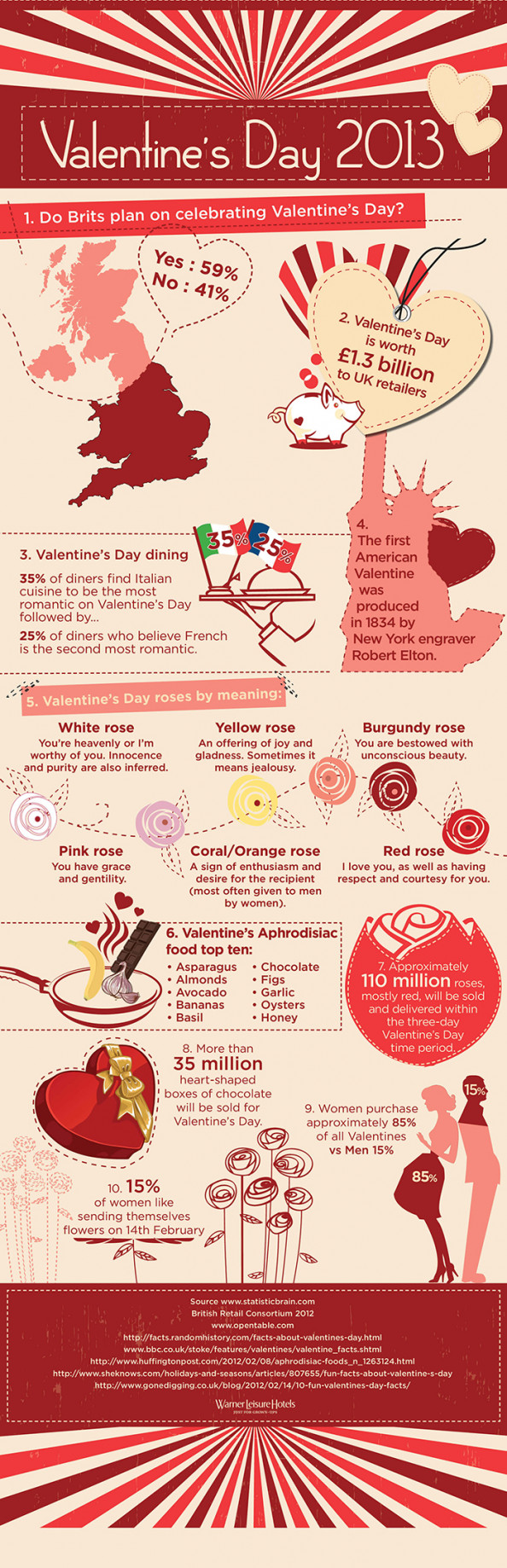 Valentine&#039;s Day 2013 Infographic