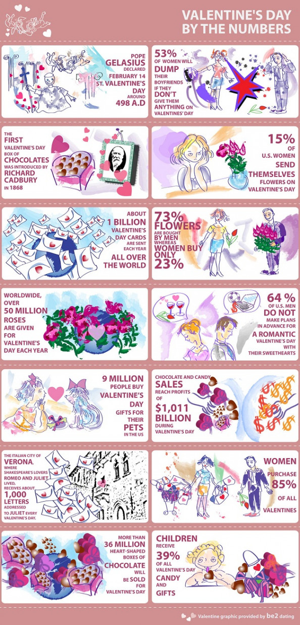 Valentine&#039;s Day by the Numbers  Infographic