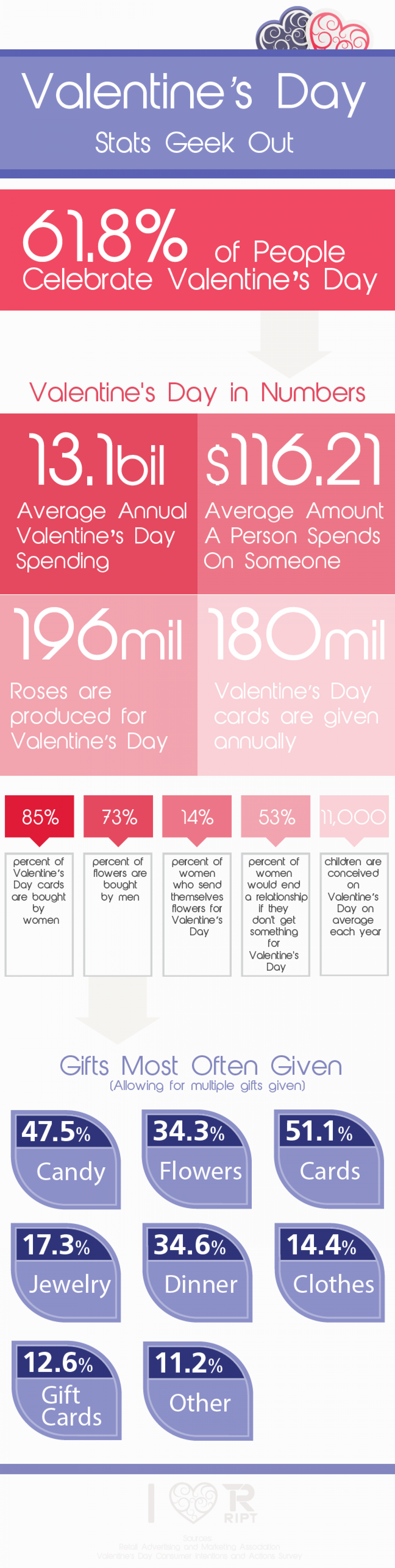 Valentine's Day Facts | Visual.ly