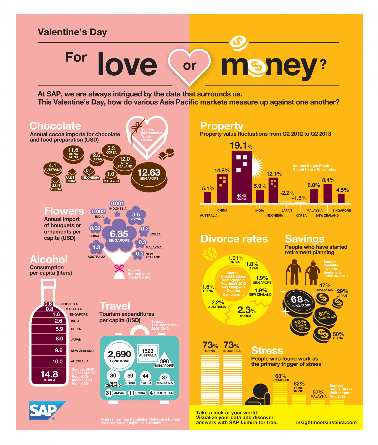 Valentine's Day: For love or money? Infographic