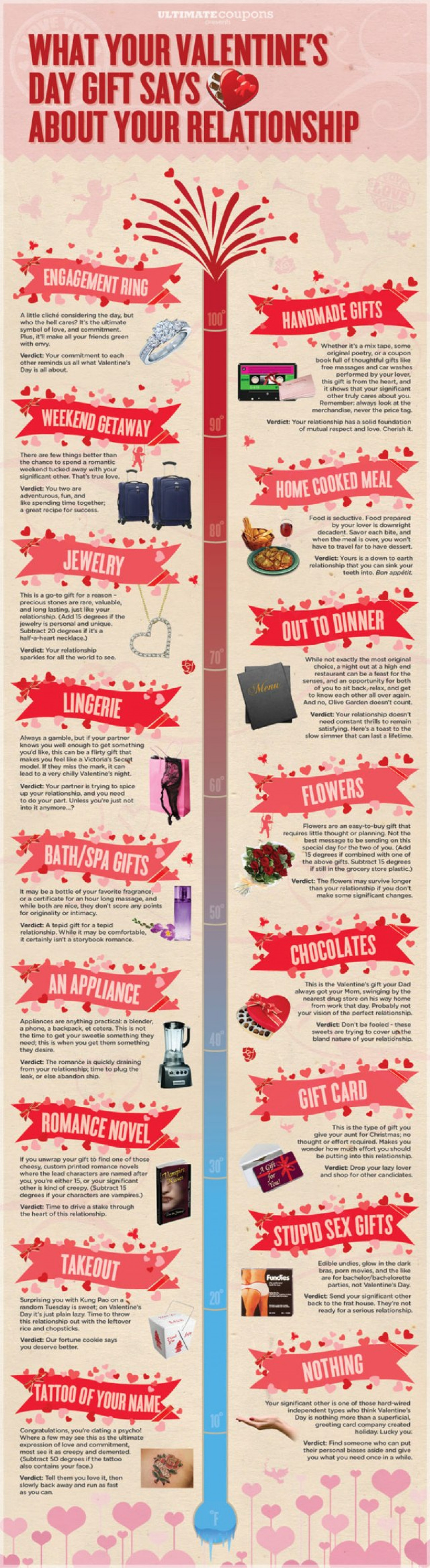 Valentines Day Gift Says About Your Relationship  Infographic