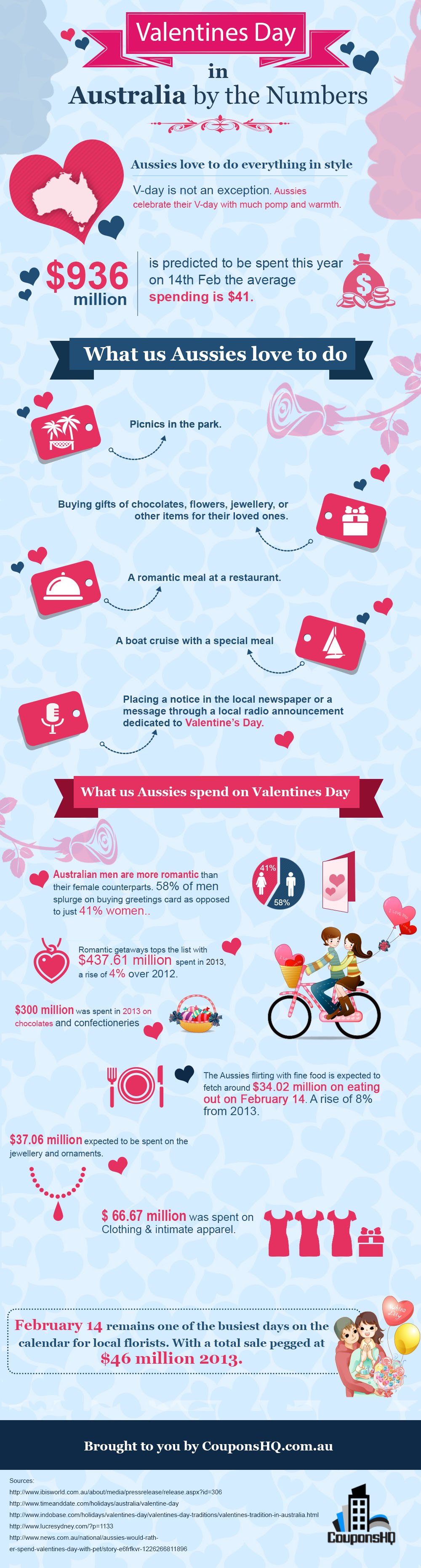 Valentines Day In Australia By The Numbers [Infographic]