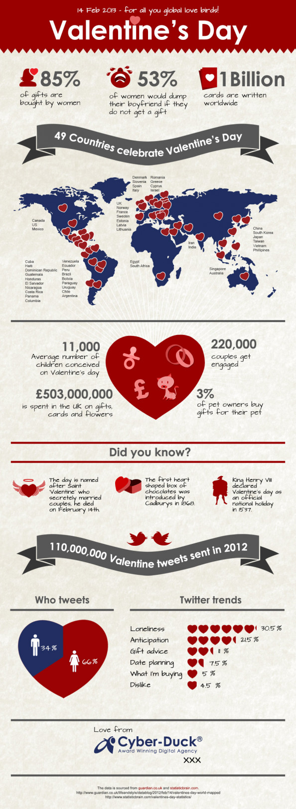 Valentine&#039;s Day Infographic