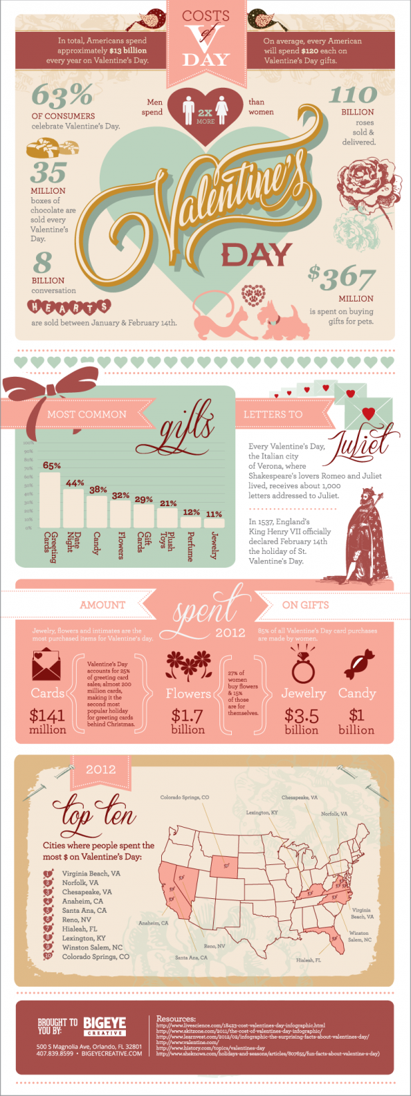 Valentine's Day is Going to Cost You Infographic