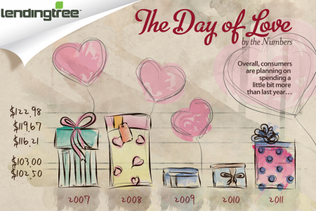 The Day of Love Infographic