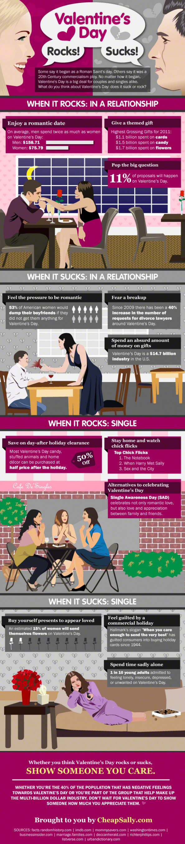 Valentine&#039;s day Rocks/Sucks Infographic