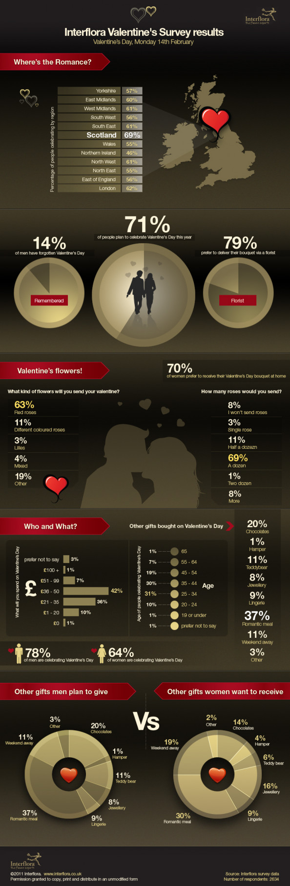 Valentine&#039;s Day Survey Infographic