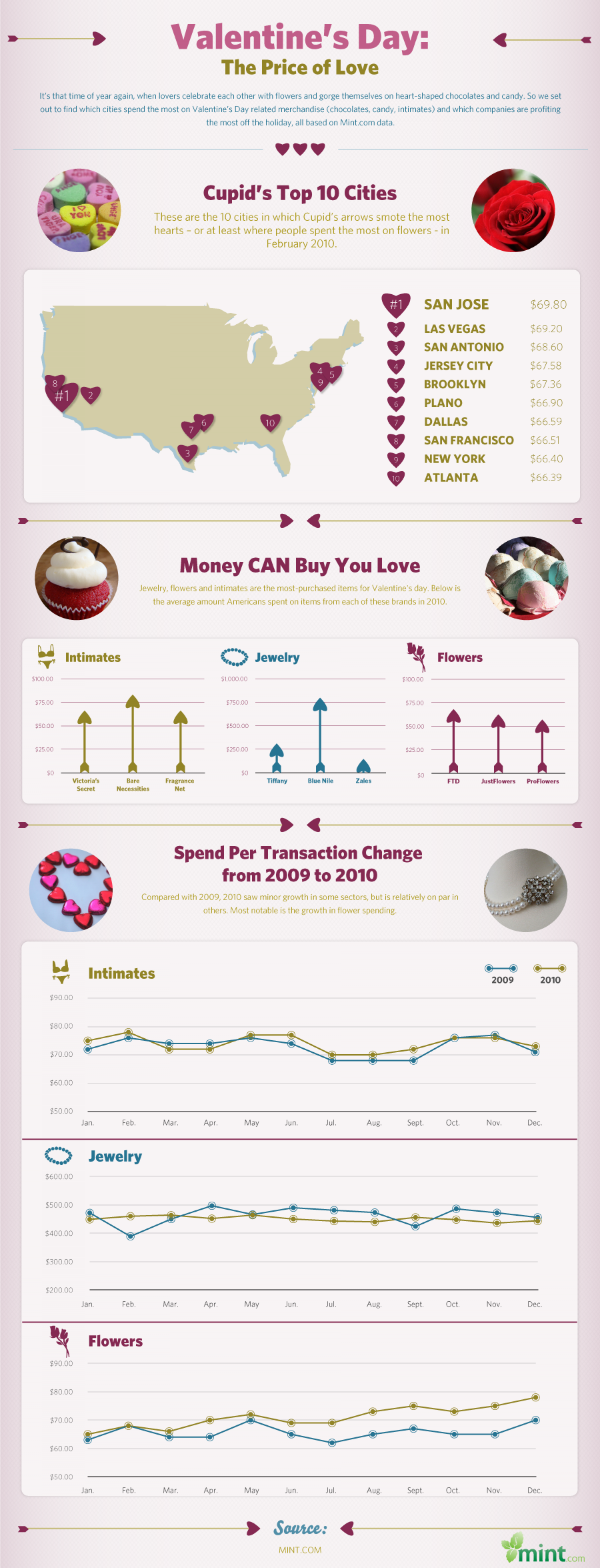 Valentine's Day: The Price of Love Infographic