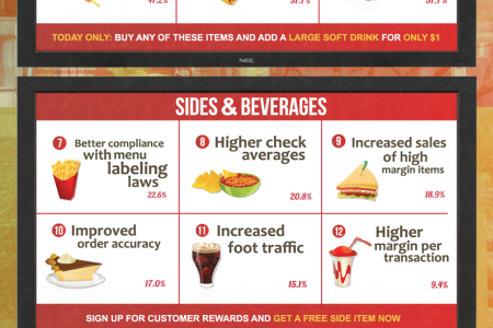 Value Menu: Benefits of Digital Menu Boards Infographic