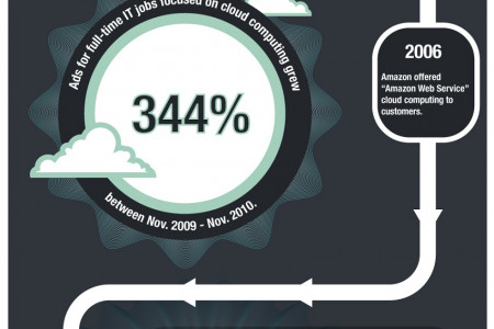 Value of Cloud Computing Services Through the Years Infographic