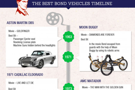 Value of Famous Automobiles in Movies Infographic