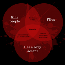 Vampire Venn Diagrams Infographic