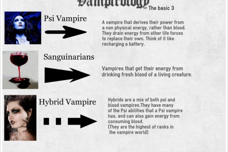 Vampirology: the basic 3 Infographic