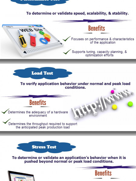 Various Types of Performance Testing Infographic