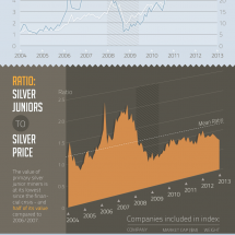 VC Market Intelligence - February 2013 Infographic