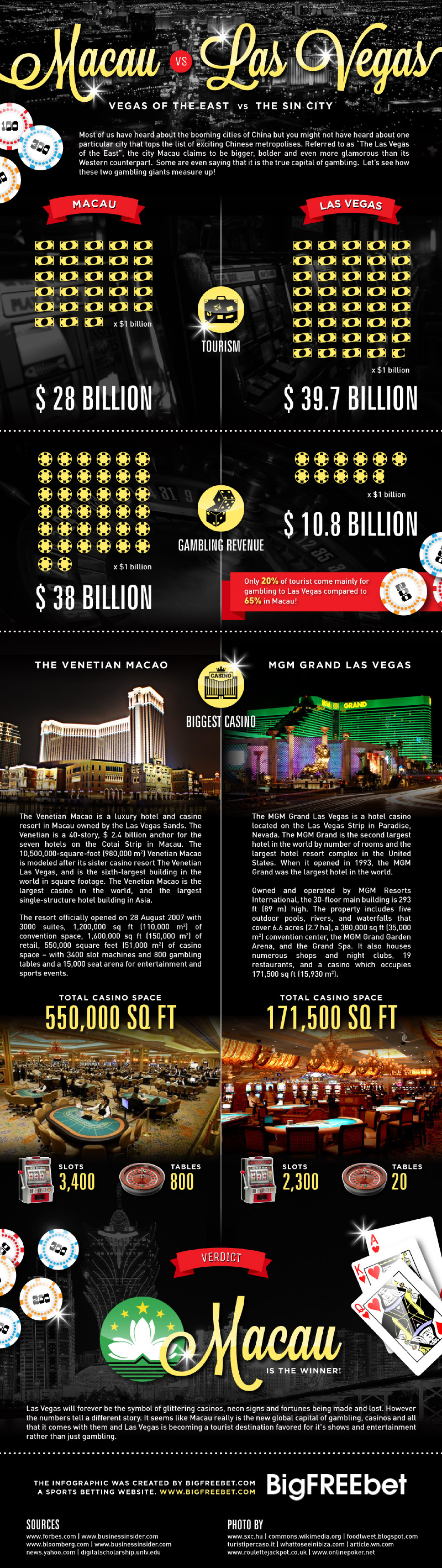 Vegas of the East Vs. The Sin City Infographic