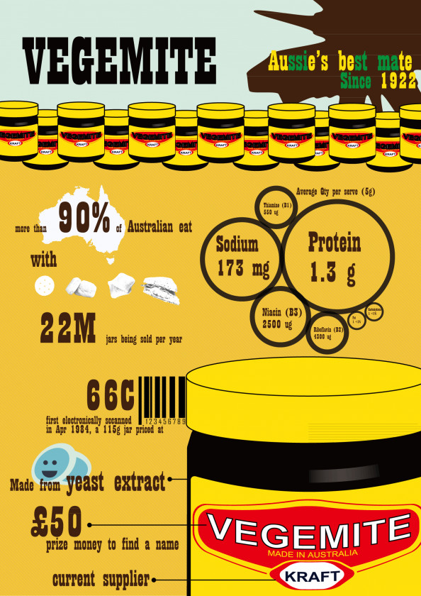 Vegemite Australians best mate Infographic