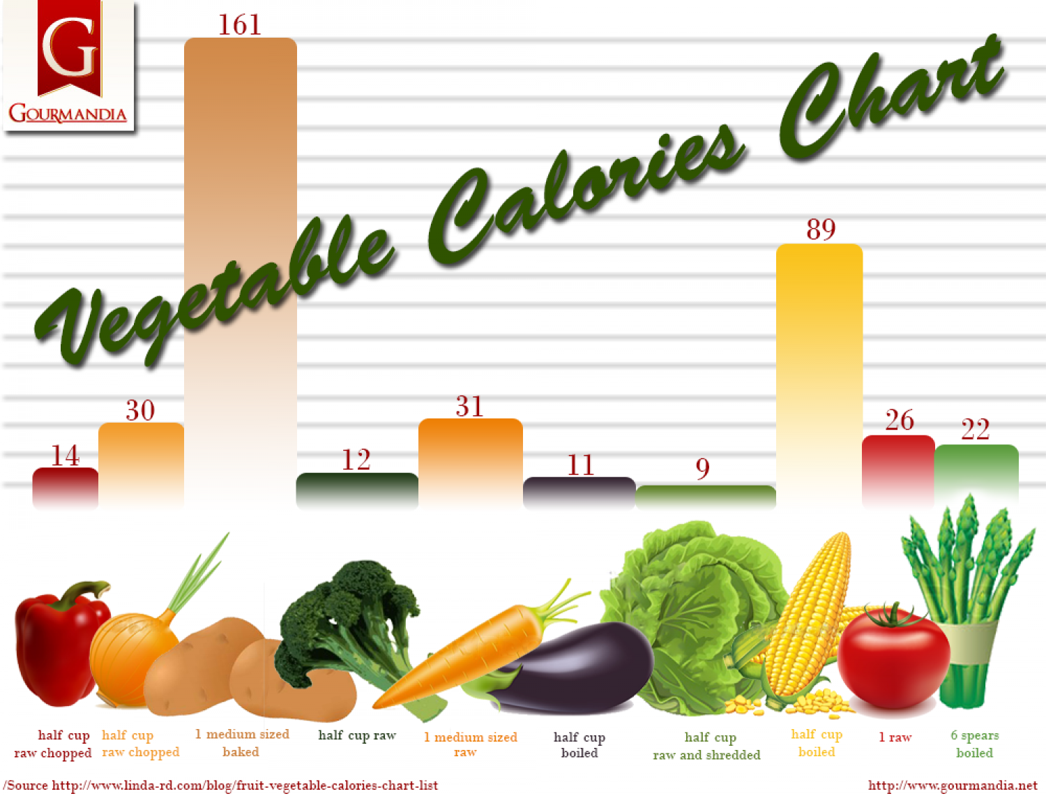 Vegetable Calories Chart Infographic