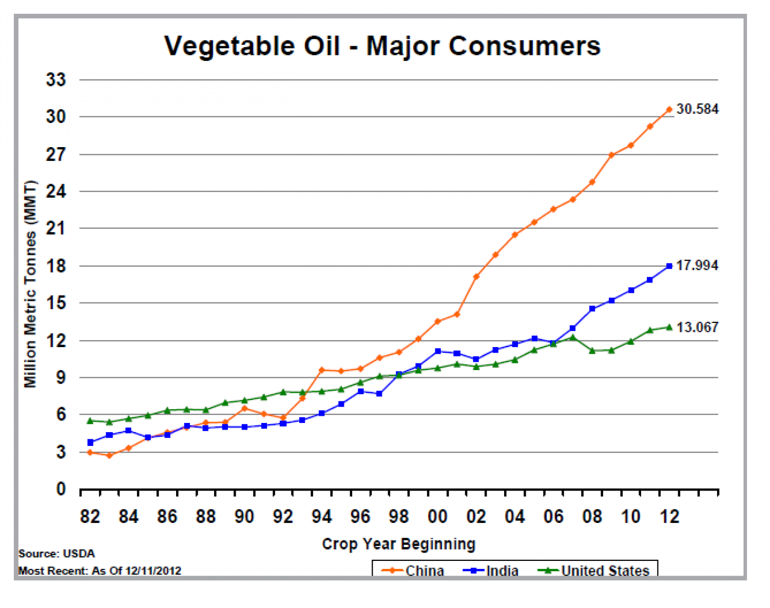 United States : Vegetable Oil ( Major Consumers) Infographic